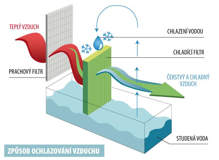 Platinium Mobilní ochlazovač vzduchu a topení DELUXE BL-138LNR